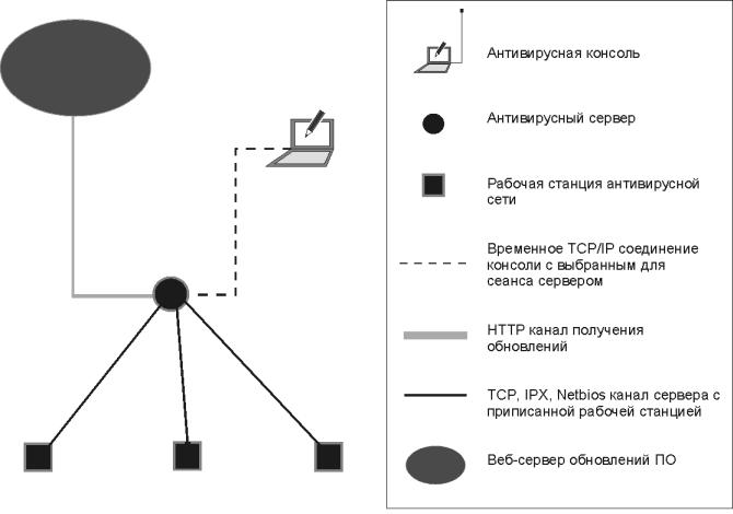 антивирусной сети